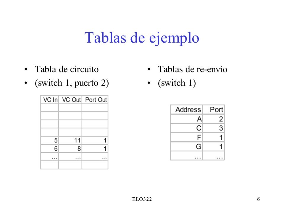 Tablas de ejemplo Tabla de circuito (switch 1, puerto 2)