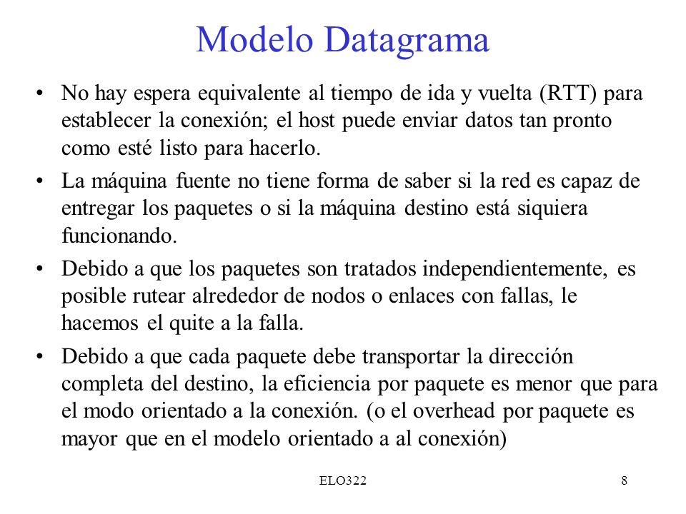 Modelo Datagrama