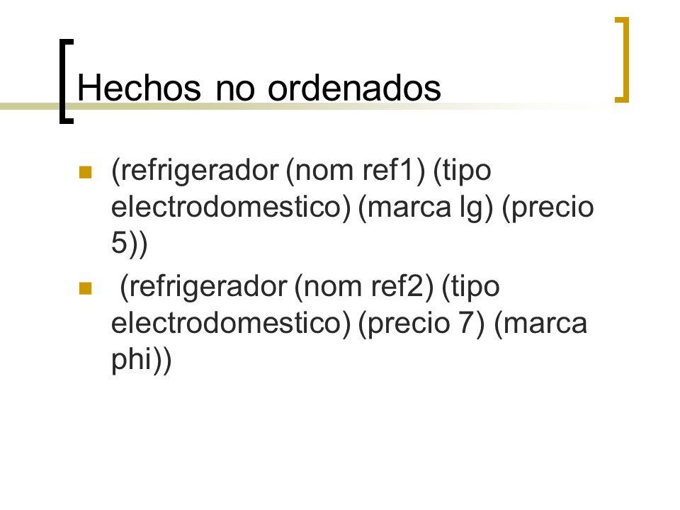 Hechos no ordenados (refrigerador (nom ref1) (tipo electrodomestico) (marca lg) (precio 5))