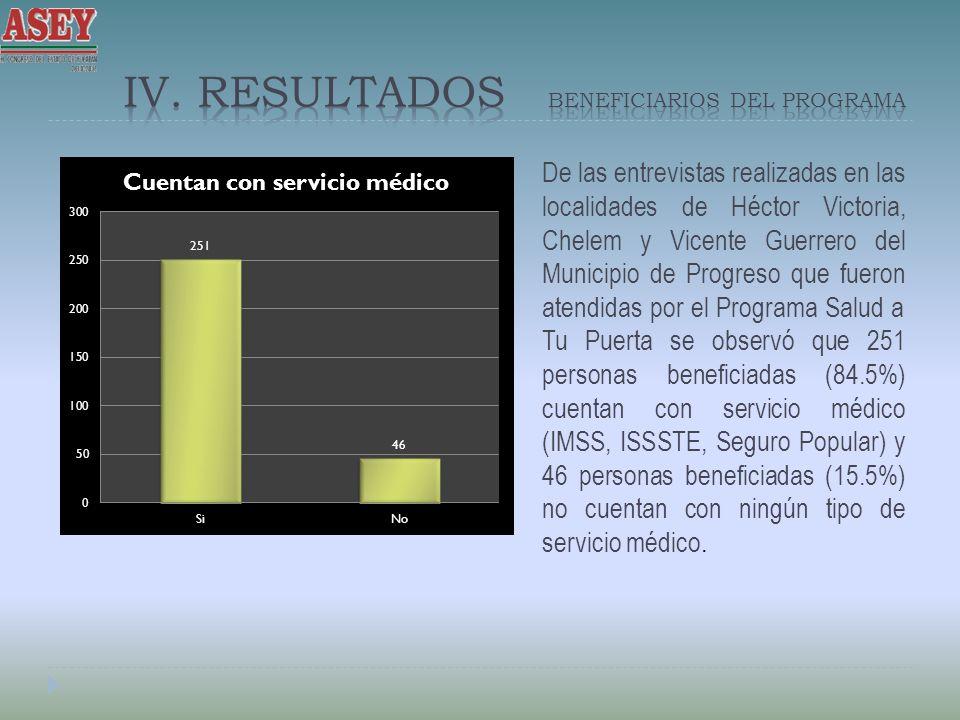 IV. Resultados beneficiarios deL PROGRAMA