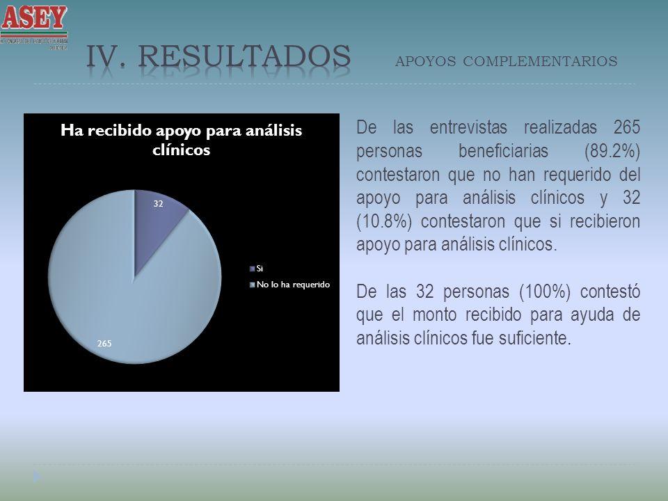 IV. Resultados APOYOS COMPLEMENTARIOS