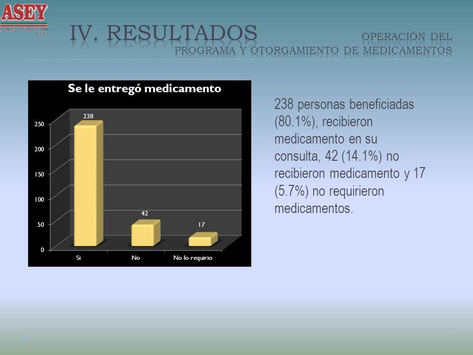IV. Resultados OPERACIÓN DEL PROGRAMA Y OTORGAMIENTO DE MEDICAMENTOS