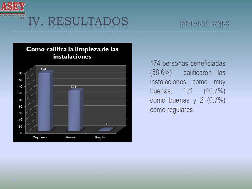 IV. Resultados Instalaciones