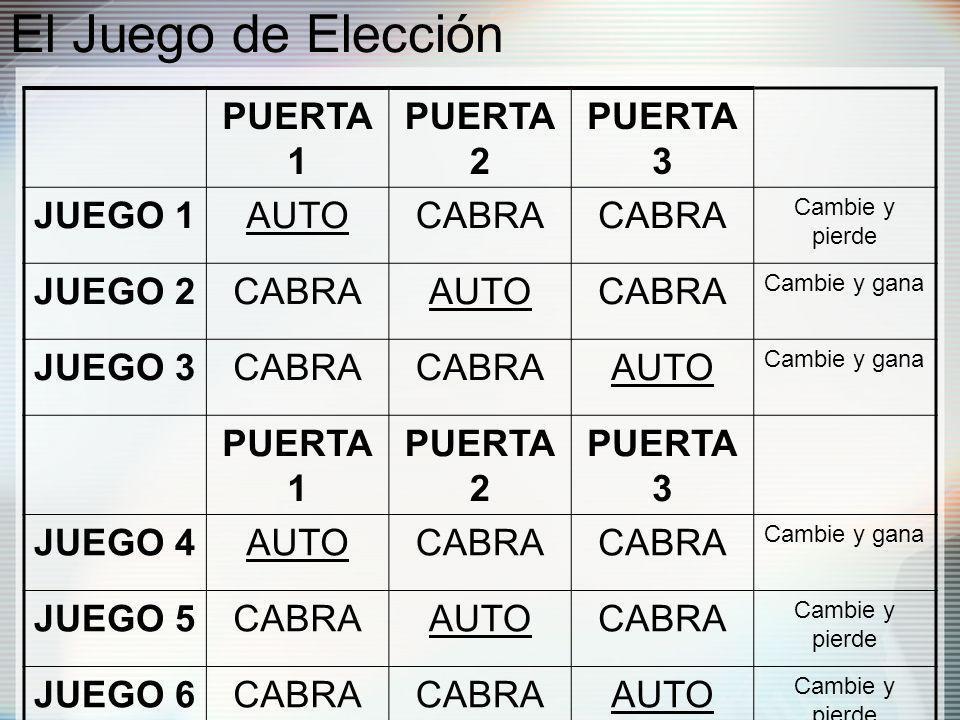 El Juego de Elección PUERTA 1 PUERTA 2 PUERTA 3 JUEGO 1 AUTO CABRA