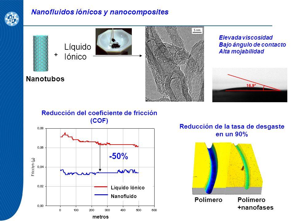 Nanofluidos iónicos y nanocomposites