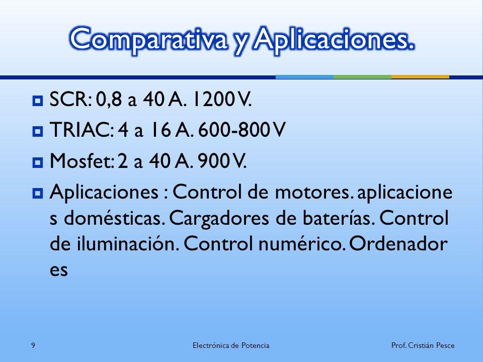 Comparativa y Aplicaciones.