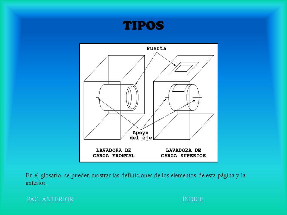 TIPOS En el glosario se pueden mostrar las definiciones de los elementos de esta página y la anterior.