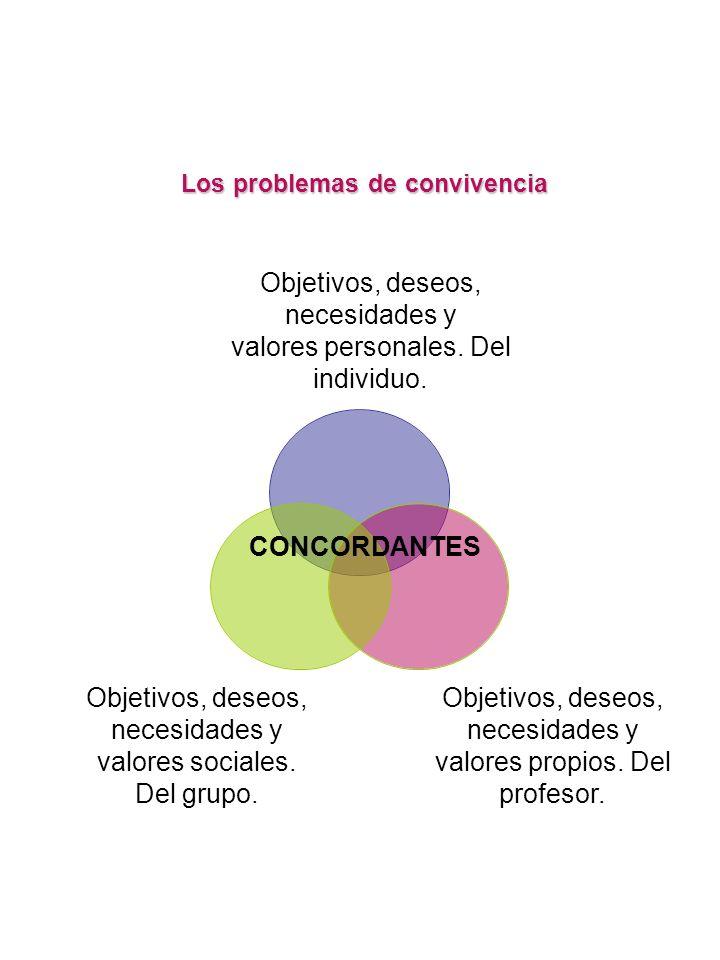 Objetivos, deseos, necesidades y valores personales. Del individuo.