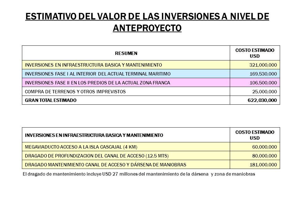 ESTIMATIVO DEL VALOR DE LAS INVERSIONES A NIVEL DE ANTEPROYECTO