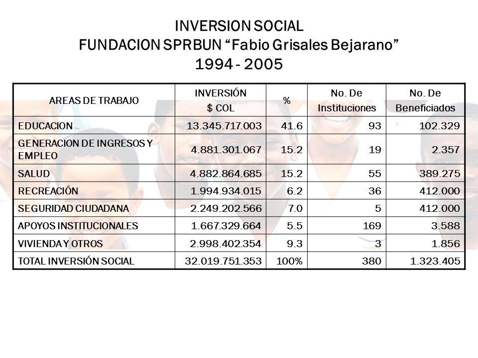 INVERSION SOCIAL FUNDACION SPRBUN Fabio Grisales Bejarano 1994 - 2005