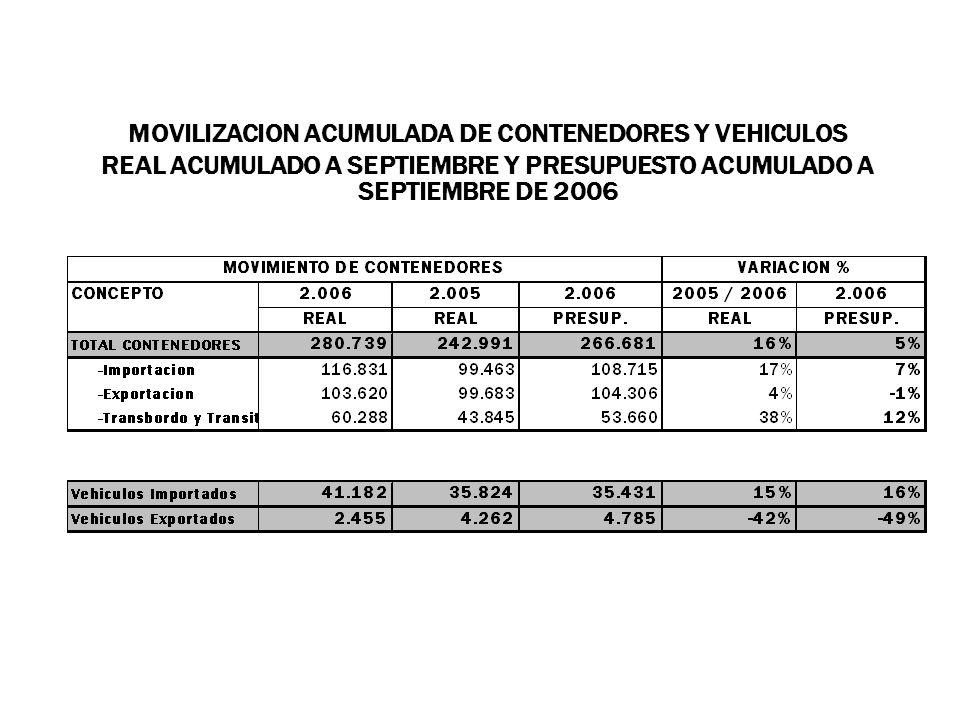 MOVILIZACION ACUMULADA DE CONTENEDORES Y VEHICULOS
