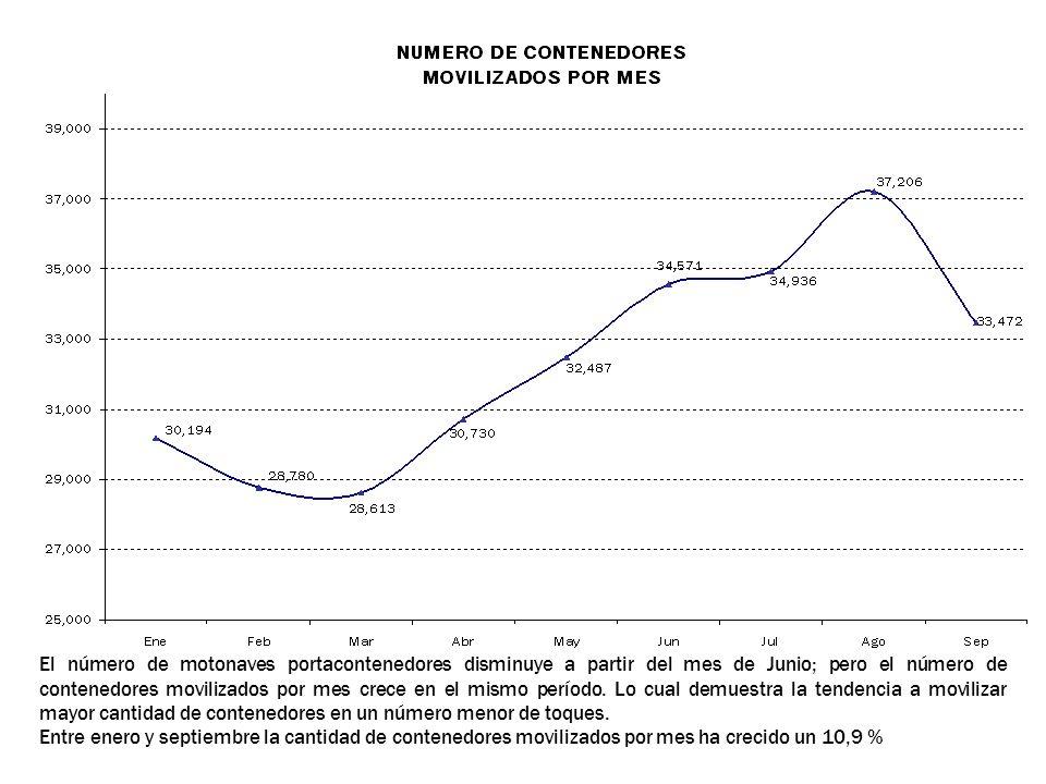 El número de motonaves portacontenedores disminuye a partir del mes de Junio; pero el número de contenedores movilizados por mes crece en el mismo período. Lo cual demuestra la tendencia a movilizar mayor cantidad de contenedores en un número menor de toques.