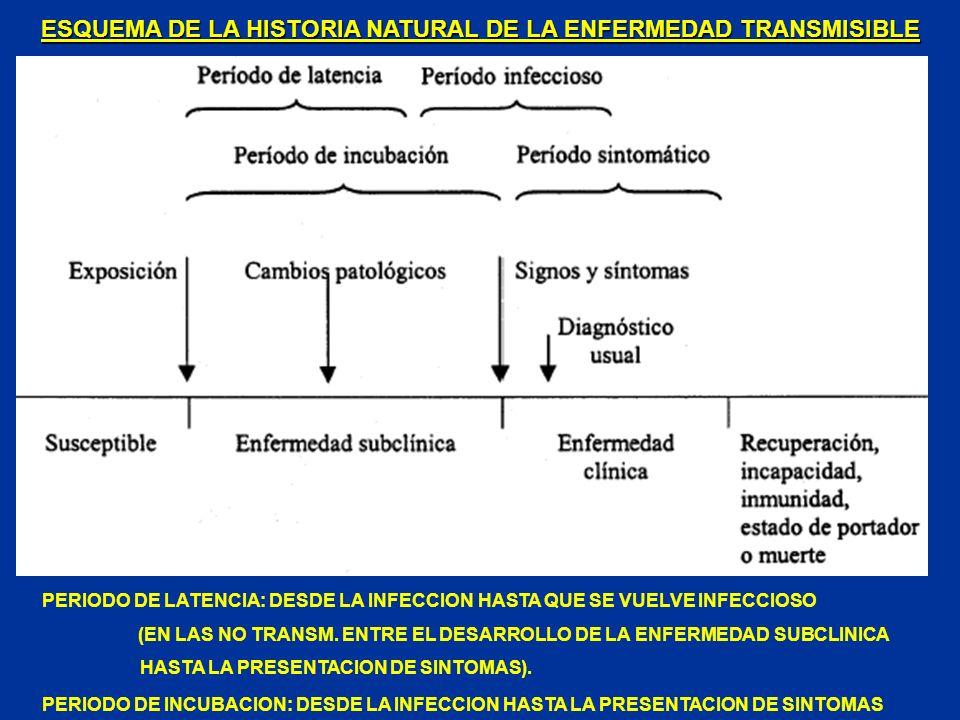 ESQUEMA DE LA HISTORIA NATURAL DE LA ENFERMEDAD TRANSMISIBLE