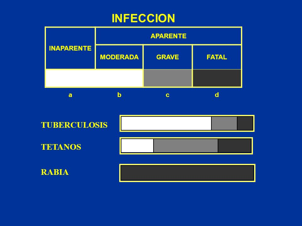INFECCION TUBERCULOSIS TETANOS RABIA INAPARENTE APARENTE MODERADA