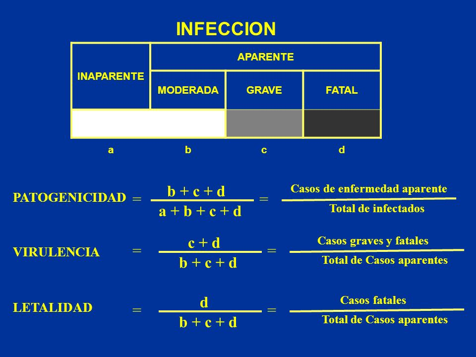 INFECCION b + c + d = = a + b + c + d c + d = = b + c + d d = =