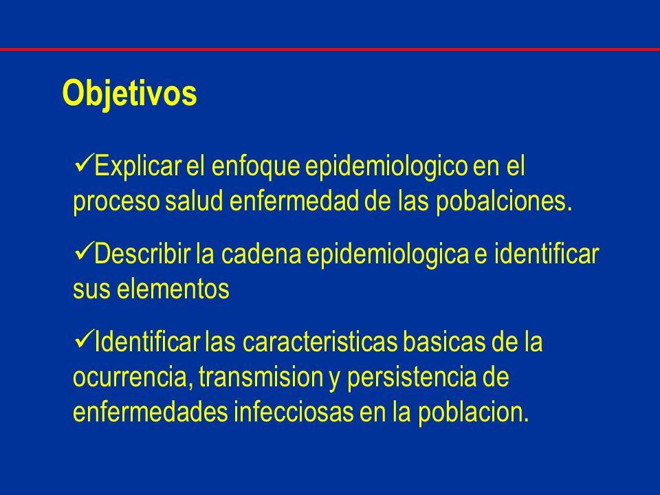 Objetivos Explicar el enfoque epidemiologico en el proceso salud enfermedad de las pobalciones.