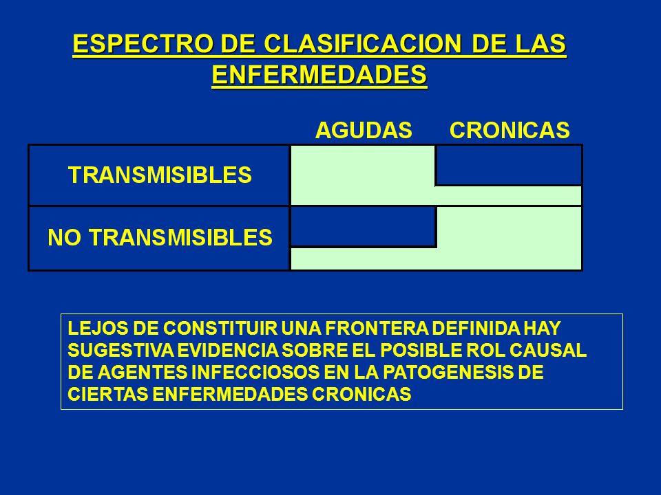 ESPECTRO DE CLASIFICACION DE LAS ENFERMEDADES