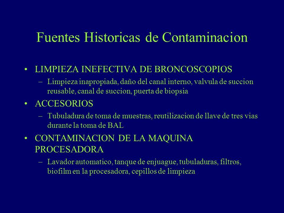 Fuentes Historicas de Contaminacion