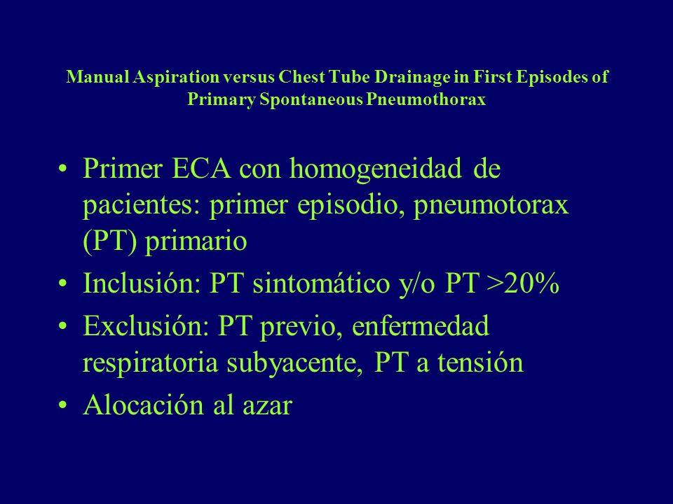 Inclusión: PT sintomático y/o PT >20%