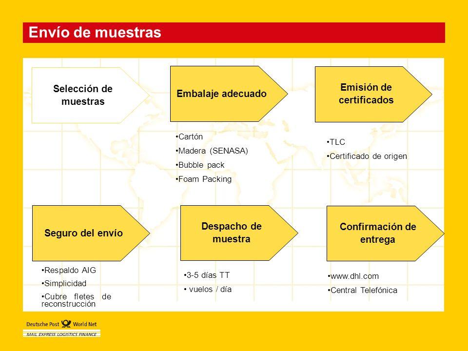 Emisión de certificados Confirmación de entrega