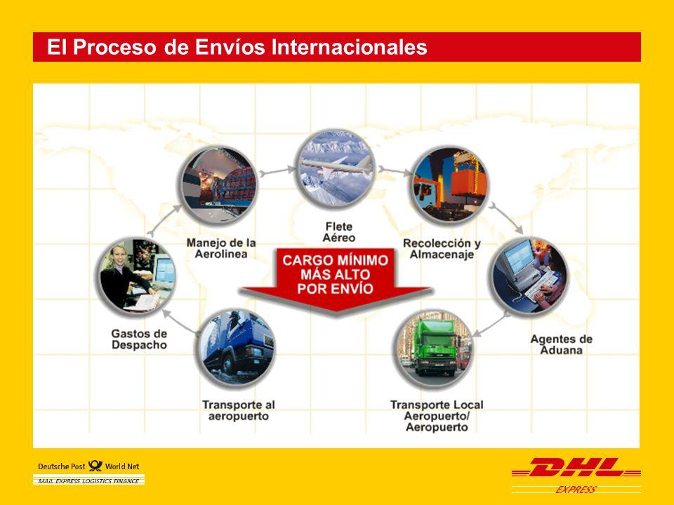 El Proceso de Envíos Internacionales