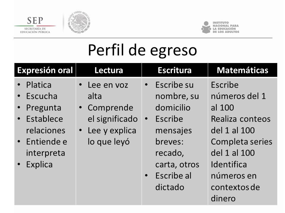 Perfil de egreso Expresión oral Lectura Escritura Matemáticas Platica