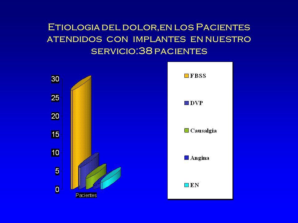 Etiologia del dolor,en los Pacientes atendidos con implantes en nuestro servicio:38 pacientes