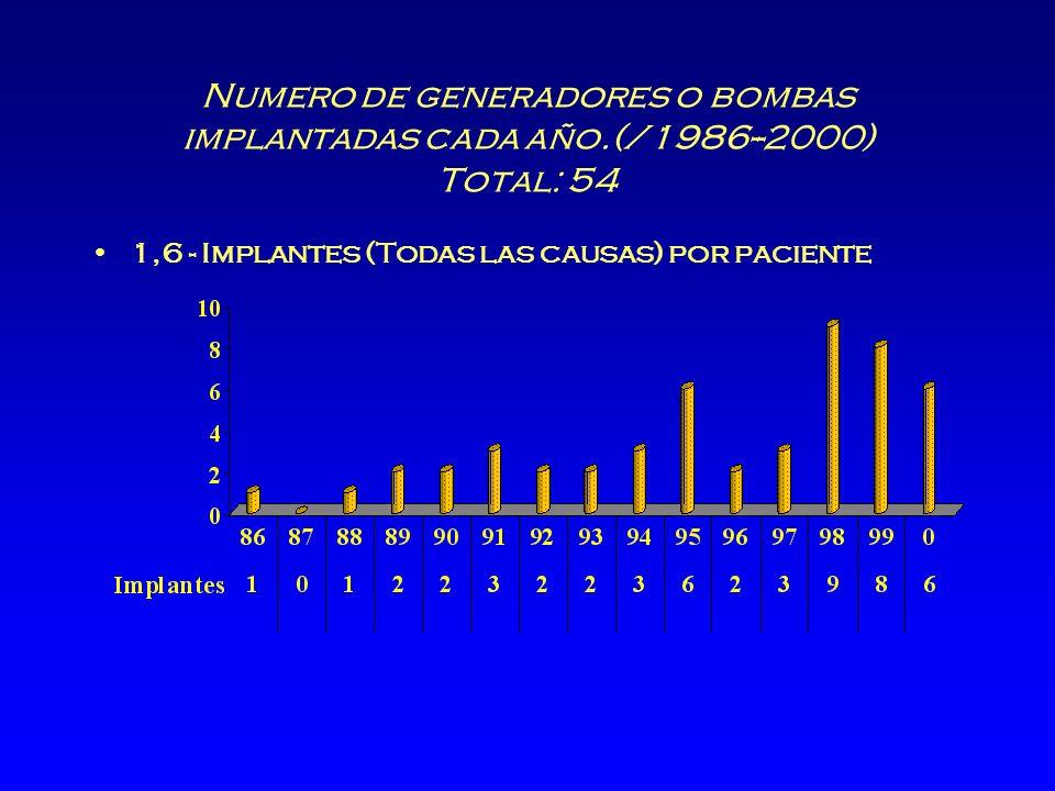 Numero de generadores o bombas implantadas cada año