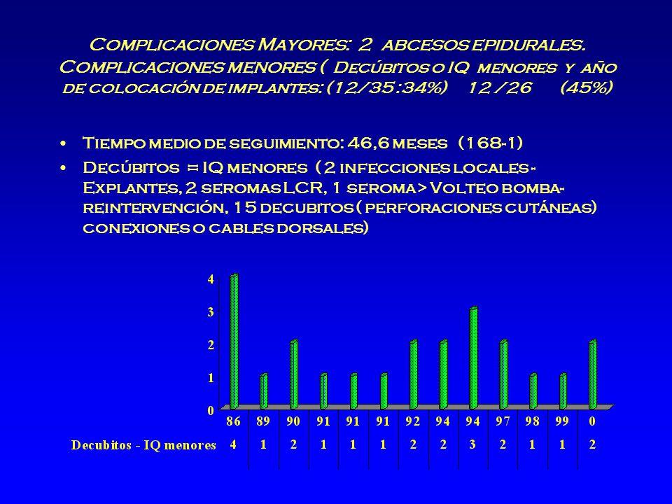 Complicaciones Mayores: 2 abcesos epidurales