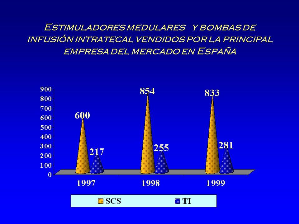 Estimuladores medulares y bombas de infusión intratecal vendidos por la principal empresa del mercado en España