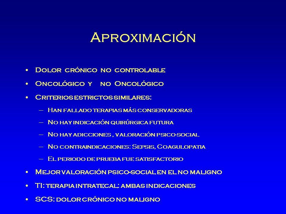 Aproximación Dolor crónico no controlable Oncológico y no Oncológico