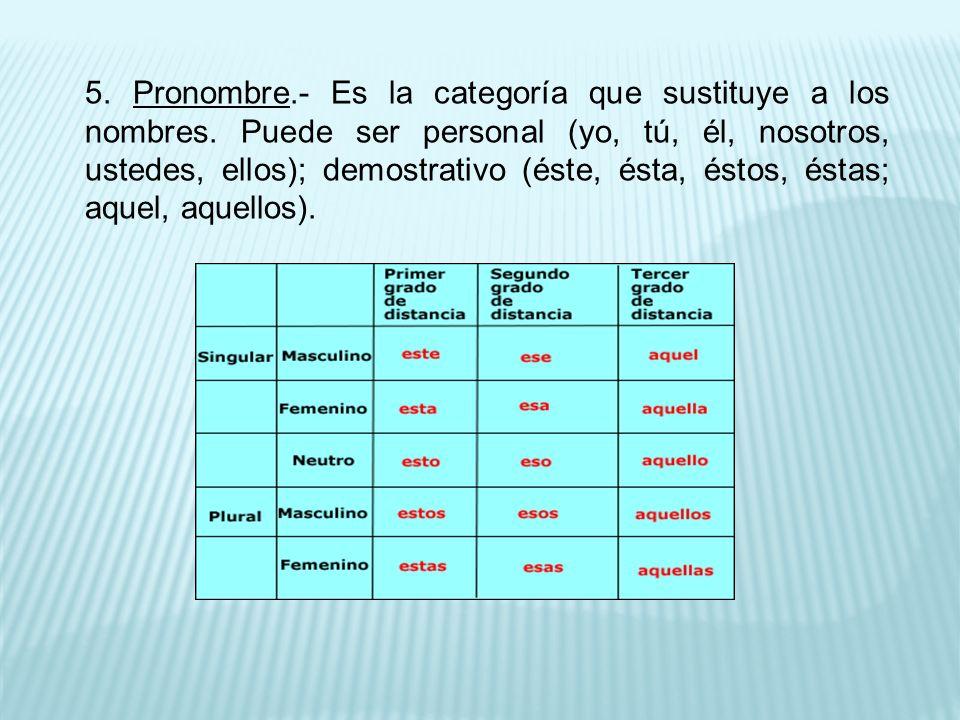 5. Pronombre. - Es la categoría que sustituye a los nombres