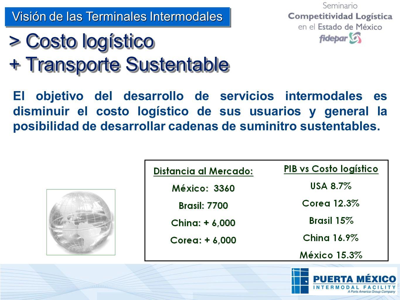 > Costo logístico + Transporte Sustentable