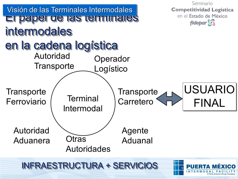 El papel de las terminales intermodales en la cadena logística