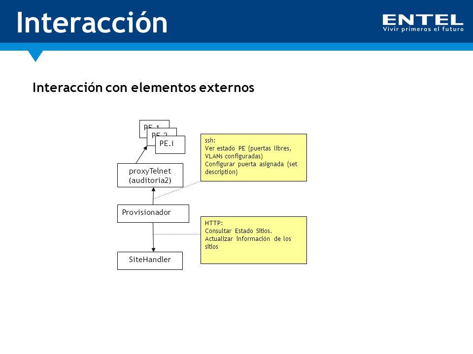 Interacción Interacción con elementos externos PE.1 PE.2 PE.i