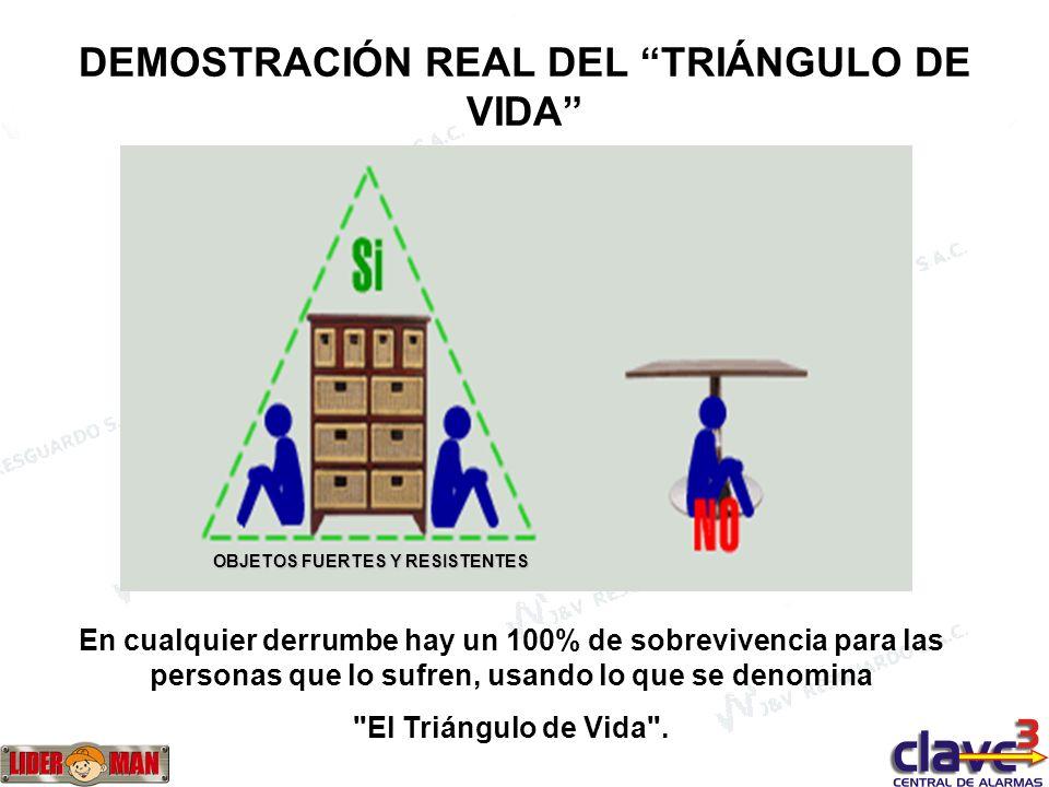 DEMOSTRACIÓN REAL DEL TRIÁNGULO DE VIDA