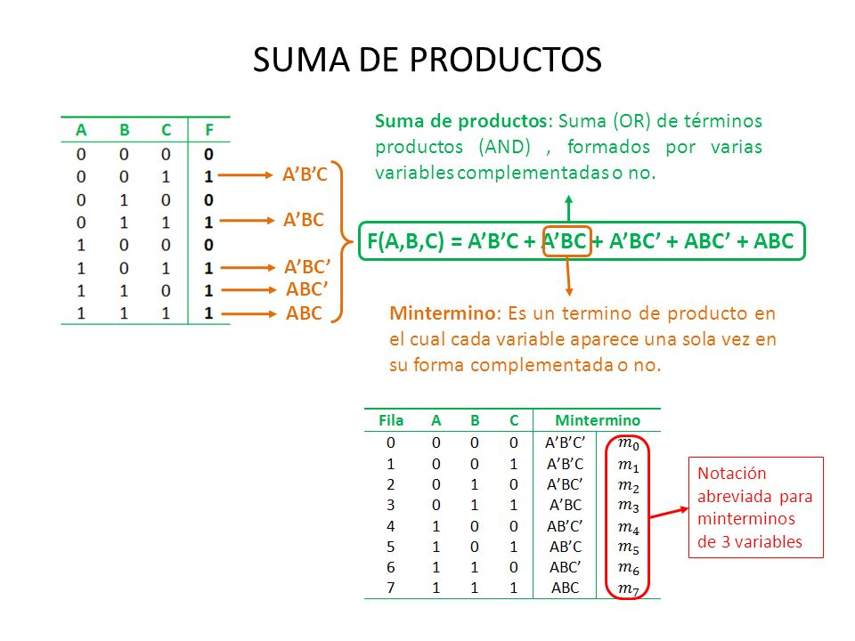 SUMA DE PRODUCTOS F(A,B,C) = A'B'C + A'BC + A'BC' + ABC' + ABC