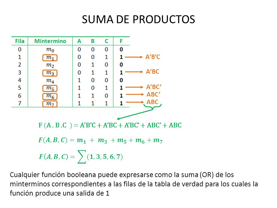 SUMA DE PRODUCTOSA'B'C. A'BC. A'BC' ABC' ABC. F (A , B ,C ) = A'B'C + A'BC + A'BC' + ABC' + ABC. 𝑭(𝑨,𝑩,𝑪)=𝒎 𝟏 + 𝒎 𝟑 + 𝒎 𝟓 + 𝒎 𝟔 + 𝒎 𝟕.