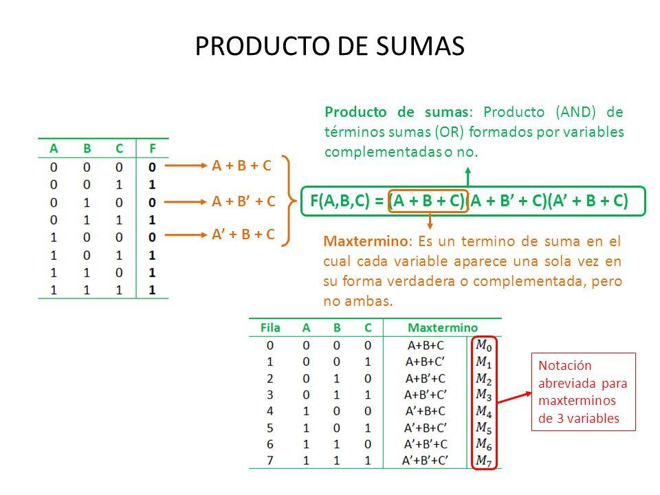 PRODUCTO DE SUMAS F(A,B,C) = (A + B + C)(A + B' + C)(A' + B + C)