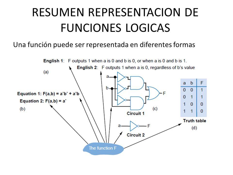 RESUMEN REPRESENTACION DE FUNCIONES LOGICAS