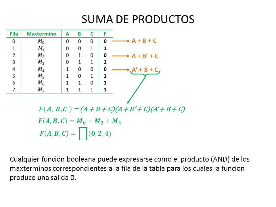 SUMA DE PRODUCTOS A + B + C. A + B' + C. A' + B + C. F (A , B ,C ) = (A + B + C)(A + B' + C)(A' + B + C)