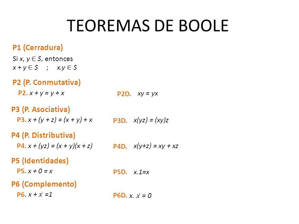 TEOREMAS DE BOOLE P1 (Cerradura) P2 (P. Conmutativa)