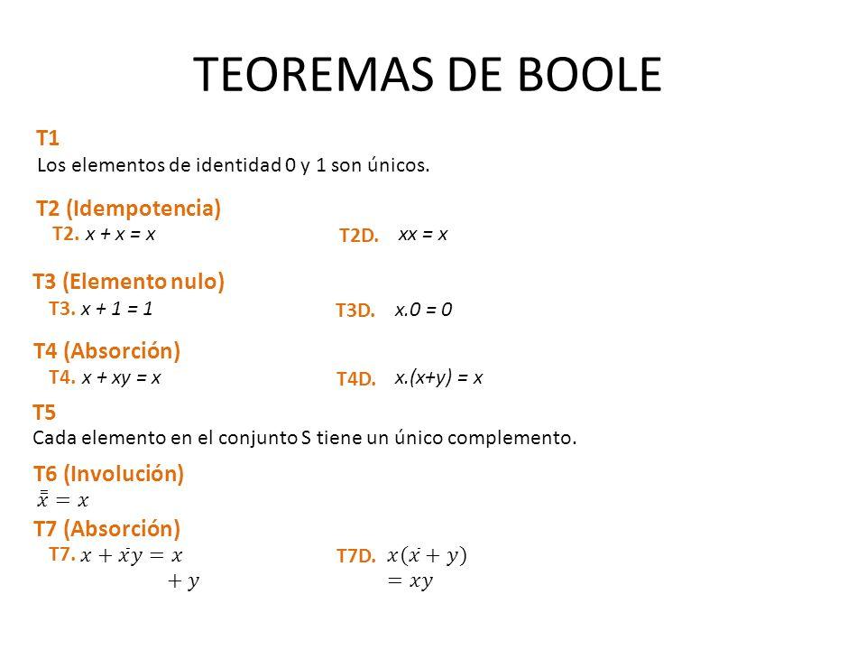 TEOREMAS DE BOOLE T1 T2 (Idempotencia) T3 (Elemento nulo)