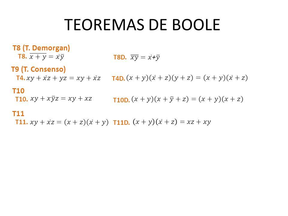 TEOREMAS DE BOOLE T8 (T. Demorgan) T9 (T. Consenso) T10 T11 T8.