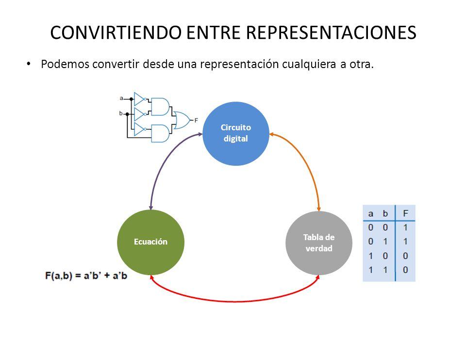 CONVIRTIENDO ENTRE REPRESENTACIONES