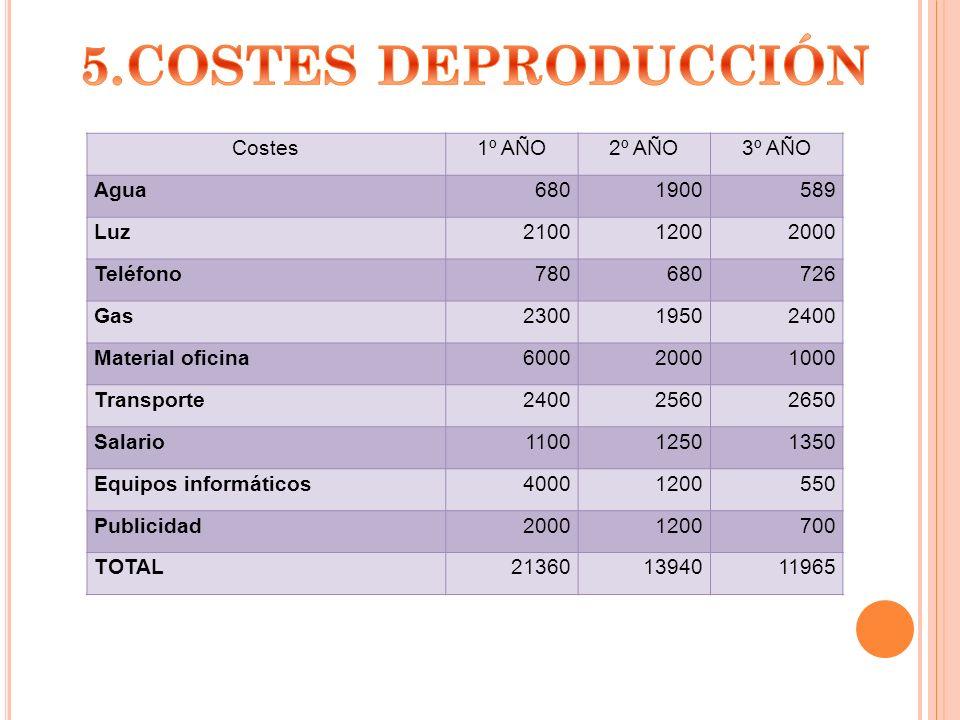 5.COSTES DEPRODUCCIÓN Costes 1º AÑO 2º AÑO 3º AÑO Agua 680 1900 589