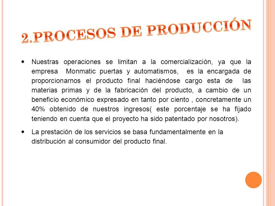 2.PROCESOS DE PRODUCCIÓN