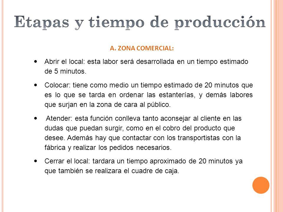 Etapas y tiempo de producción