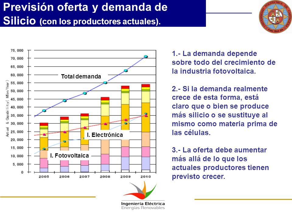 Previsión oferta y demanda de Silicio (con los productores actuales).