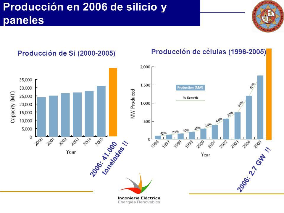 Producción en 2006 de silicio y paneles